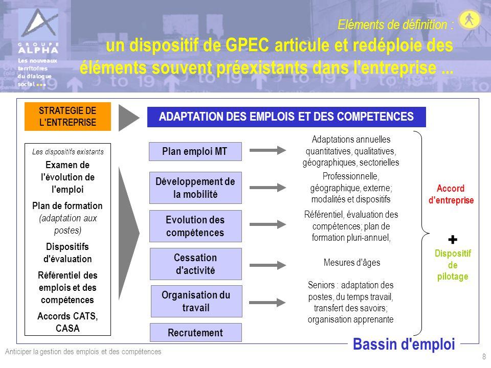 Anticiper la gestion des emplois et des compétences 8 Eléments de définition : un dispositif de GPEC articule et redéploie des éléments souvent préexi