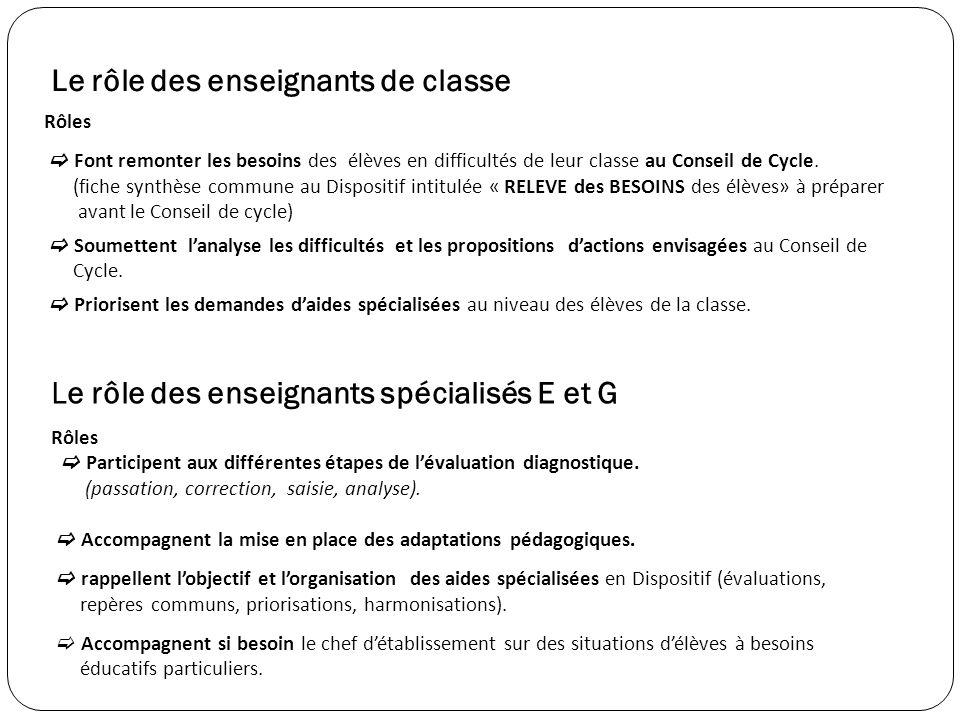 Le rôle des enseignants de classe Rôles Font remonter les besoins des élèves en difficultés de leur classe au Conseil de Cycle.