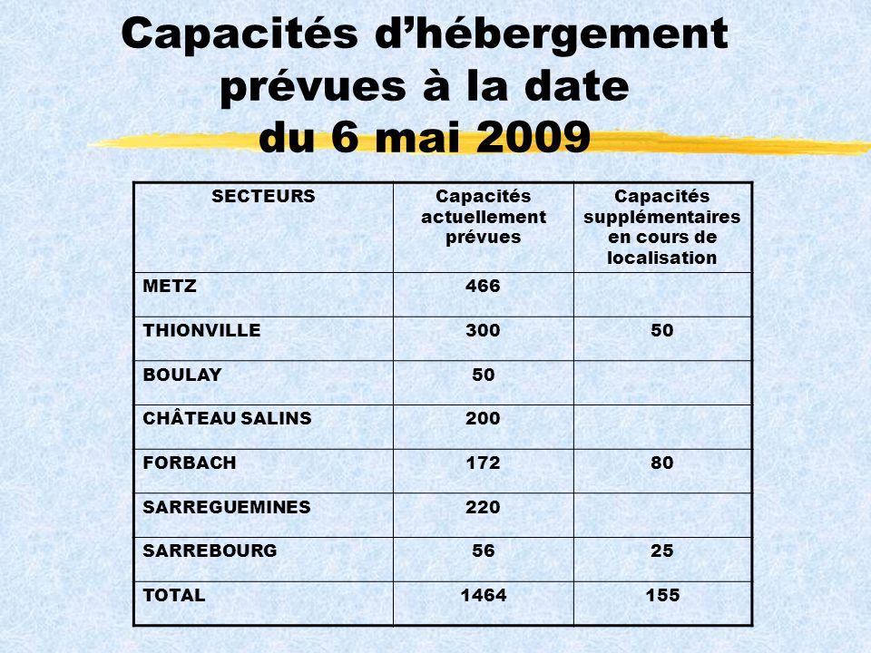 Capacités dhébergement prévues à la date du 6 mai 2009 SECTEURSCapacités actuellement prévues Capacités supplémentaires en cours de localisation METZ466 THIONVILLE30050 BOULAY50 CHÂTEAU SALINS200 FORBACH17280 SARREGUEMINES220 SARREBOURG5625 TOTAL1464155