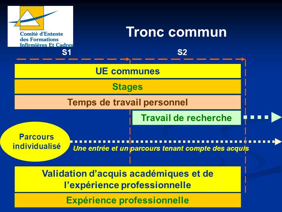 S1 Tronc commun UE communes Stages Temps de travail personnel Validation dacquis académiques et de lexpérience professionnelle Expérience professionne