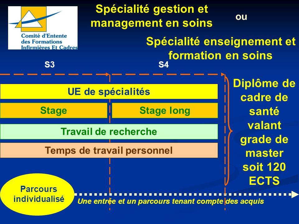 S3 UE de spécialités Stage Temps de travail personnel Stage long Travail de recherche Spécialité enseignement et formation en soins Spécialité gestion