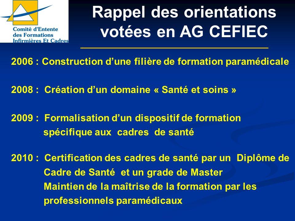 2006 : Construction dune filière de formation paramédicale 2008 : Création dun domaine « Santé et soins » 2009 : Formalisation dun dispositif de forma
