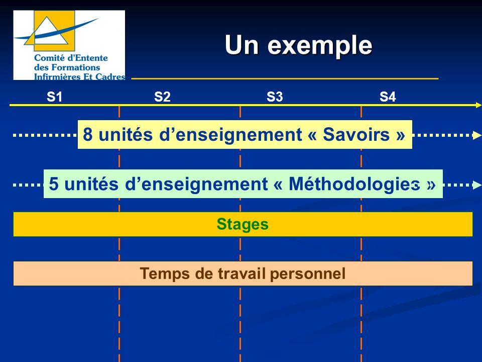 Un exemple S1S4S3S2 8 unités denseignement « Savoirs »5 unités denseignement « Méthodologies » Stages Temps de travail personnel