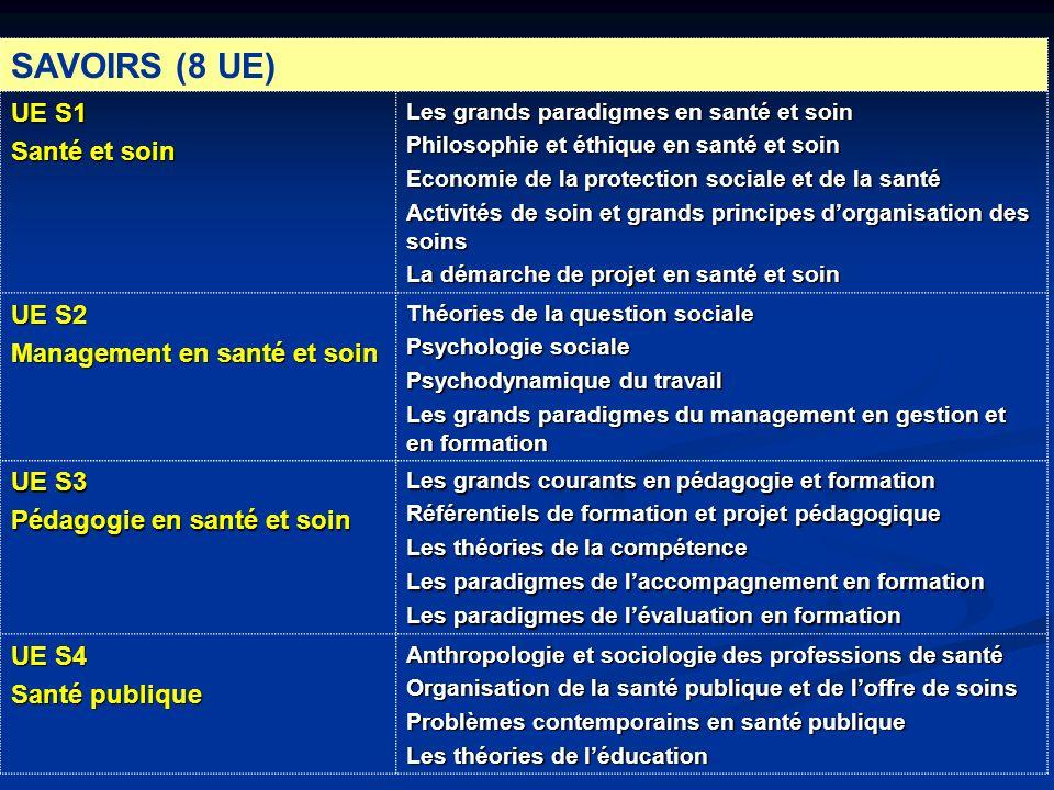 SAVOIRS (8 UE) UE S1 Santé et soin Les grands paradigmes en santé et soin Philosophie et éthique en santé et soin Economie de la protection sociale et