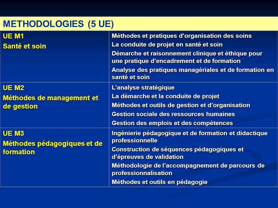METHODOLOGIES (5 UE) UE M1 Santé et soin Méthodes et pratiques dorganisation des soins La conduite de projet en santé et soin Démarche et raisonnement