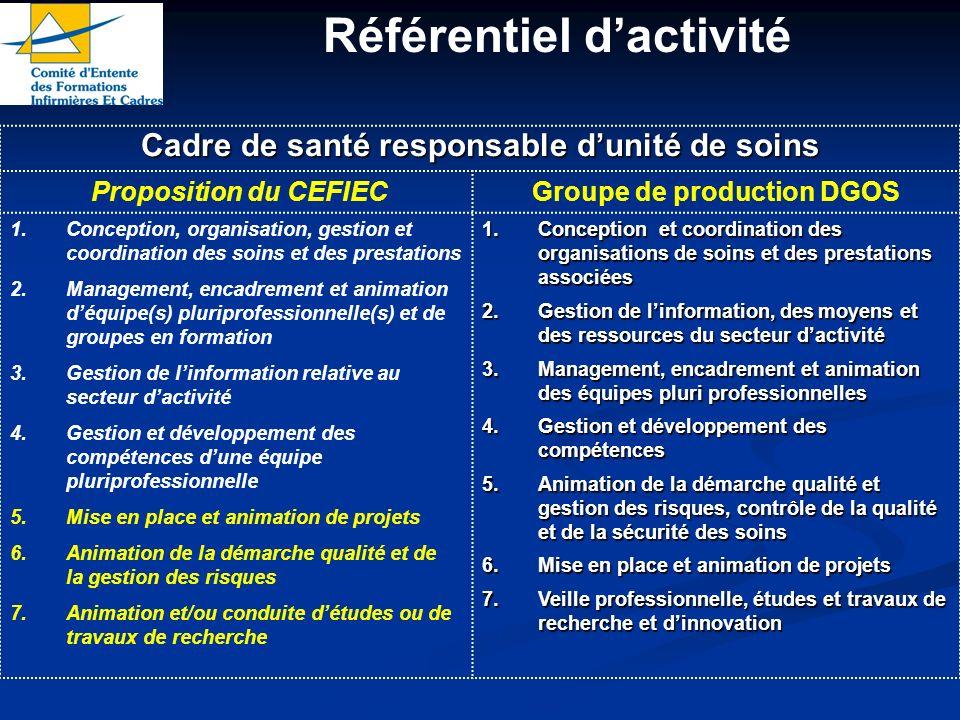 Référentiel dactivité Cadre de santé responsable dunité de soins Proposition du CEFIECGroupe de production DGOS 1.Conception, organisation, gestion et