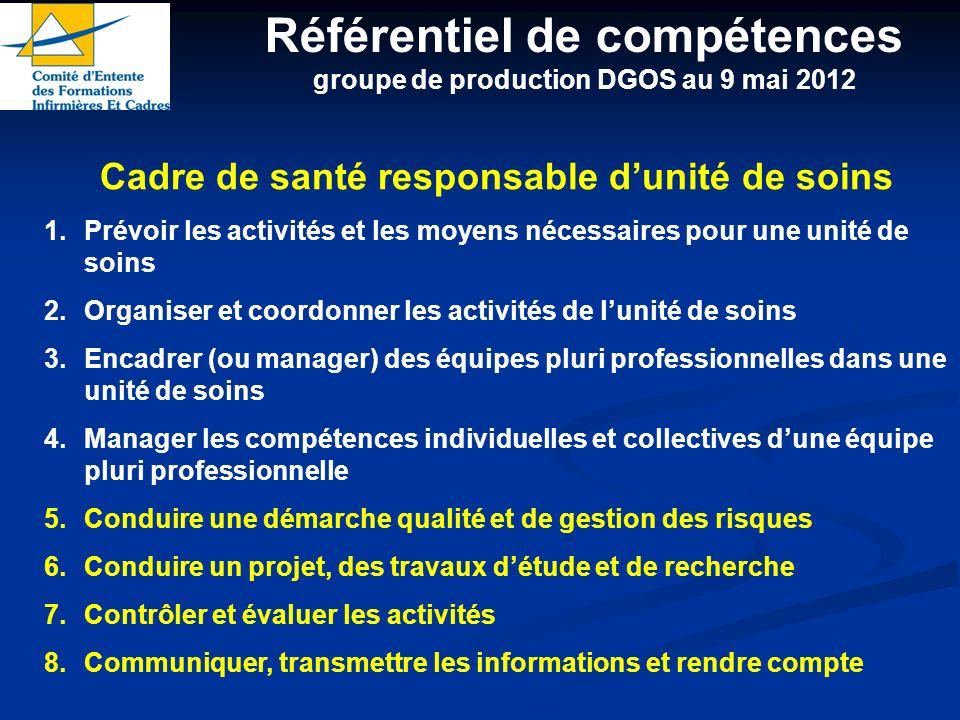 Cadre de santé responsable dunité de soins 1.Prévoir les activités et les moyens nécessaires pour une unité de soins 2.Organiser et coordonner les act