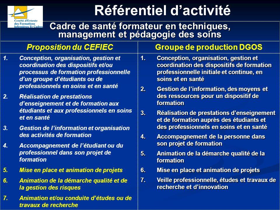 Référentiel dactivité Cadre de santé formateur en techniques, management et pédagogie des soins Proposition du CEFIECGroupe de production DGOS 1.Conce