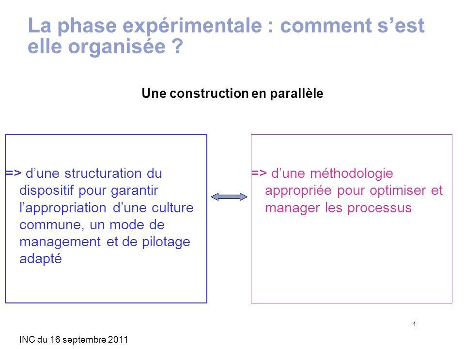 INC du 16 septembre 2011 4 La phase expérimentale : comment sest elle organisée ? => dune structuration du dispositif pour garantir lappropriation dun