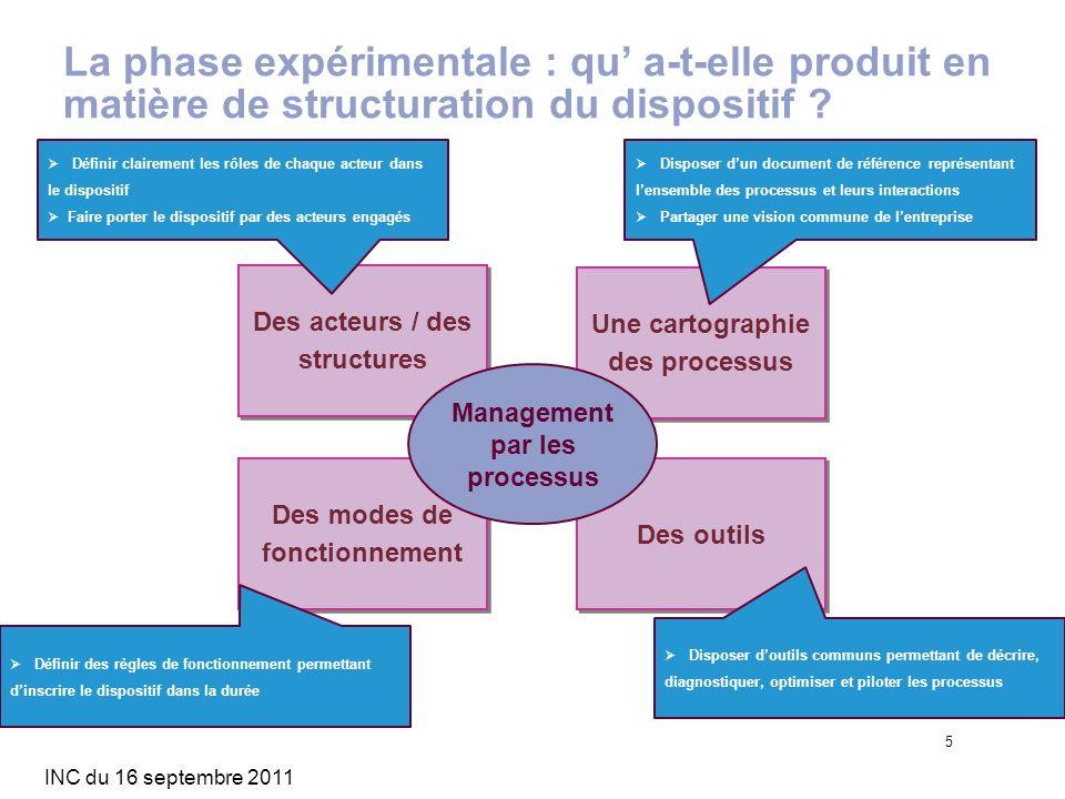 INC du 16 septembre 2011 5 La phase expérimentale : qu a-t-elle produit en matière de structuration du dispositif ? Des acteurs / des structures Une c