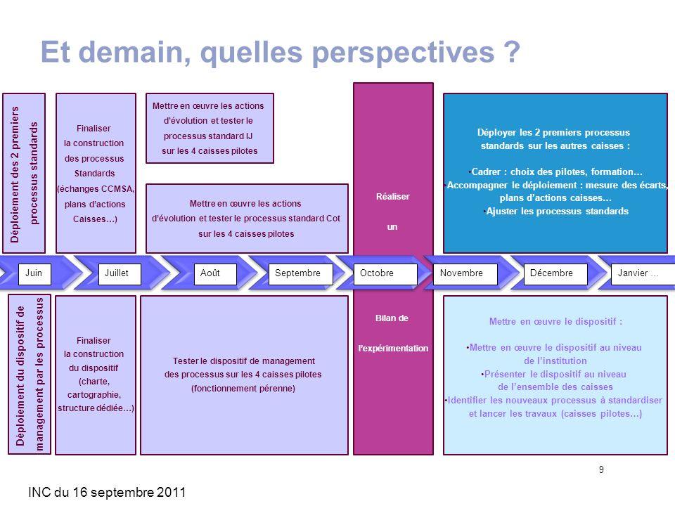 INC du 16 septembre 2011 9 Et demain, quelles perspectives ? Réaliser un Bilan de lexpérimentation Déploiement du dispositif de management par les pro