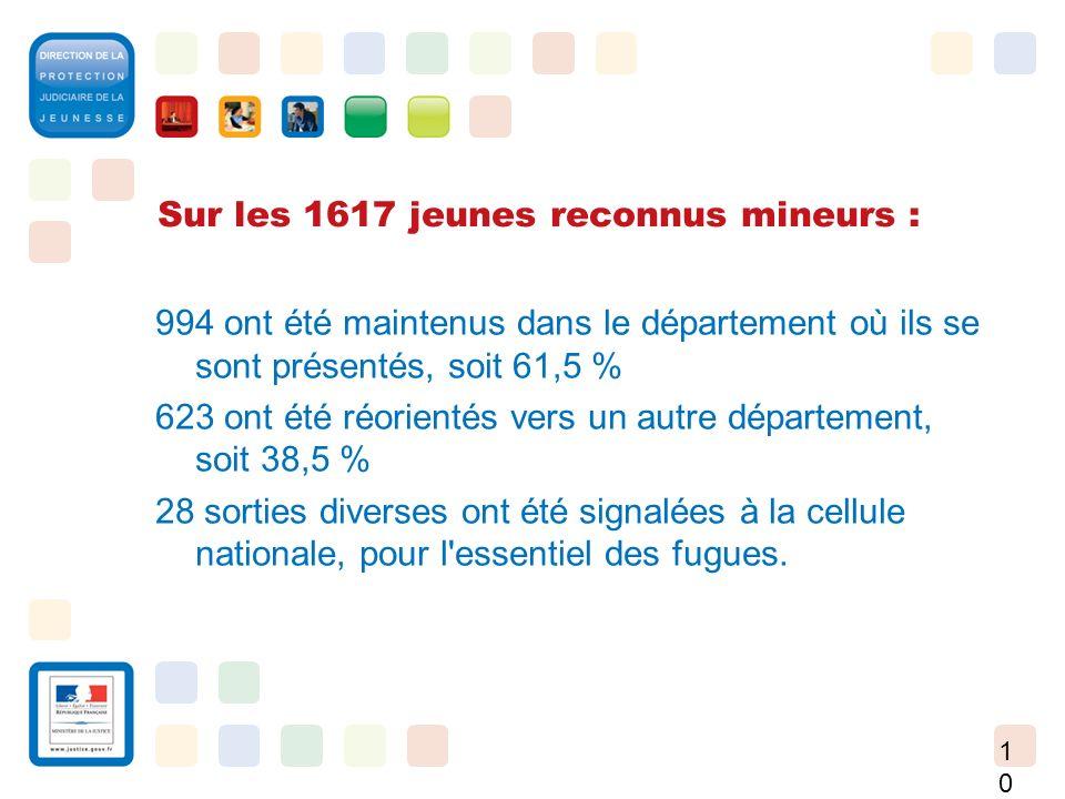 10 Sur les 1617 jeunes reconnus mineurs : 994 ont été maintenus dans le département où ils se sont présentés, soit 61,5 % 623 ont été réorientés vers