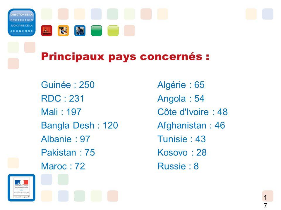 17 Principaux pays concernés : Guinée : 250 RDC : 231 Mali : 197 Bangla Desh : 120 Albanie : 97 Pakistan : 75 Maroc : 72 Algérie : 65 Angola : 54 Côte