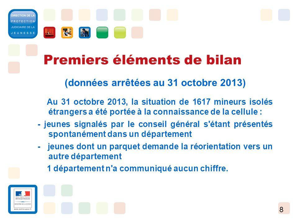 8 Premiers éléments de bilan (données arrêtées au 31 octobre 2013) Au 31 octobre 2013, la situation de 1617 mineurs isolés étrangers a été portée à la