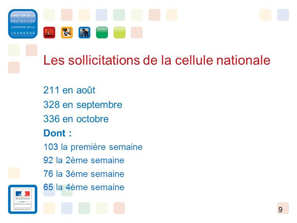9 Les sollicitations de la cellule nationale 211 en août 328 en septembre 336 en octobre Dont : 103 la première semaine 92 la 2ème semaine 76 la 3ème