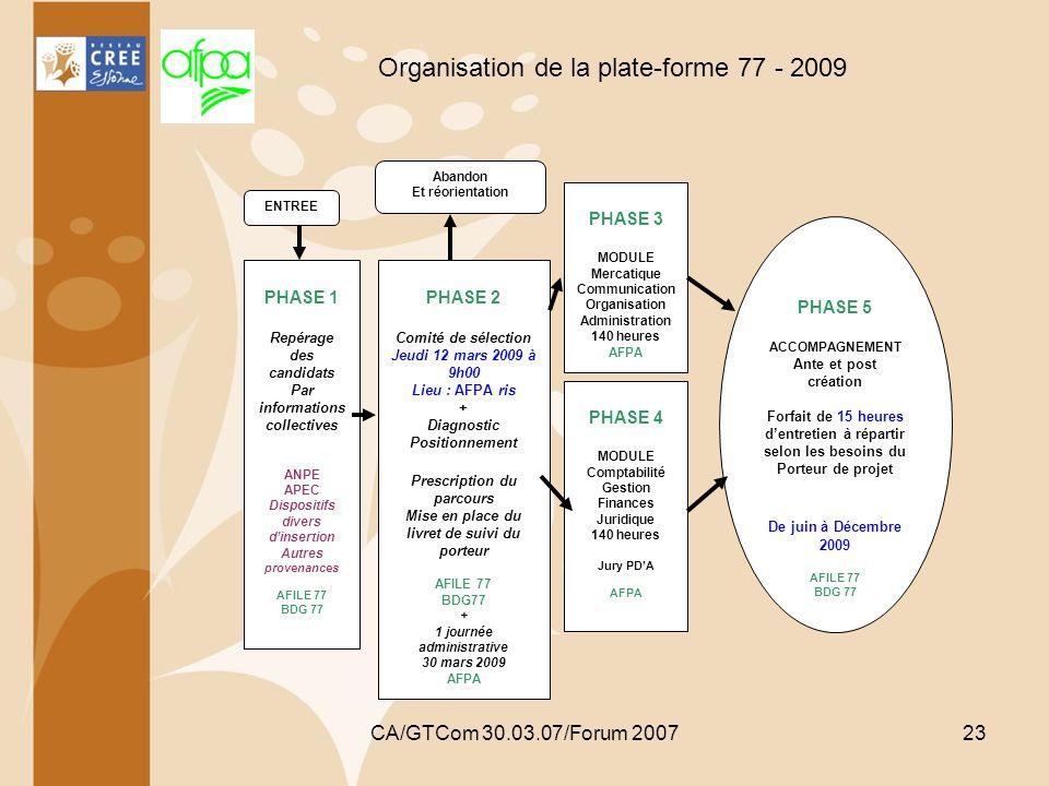 CA/GTCom 30.03.07/Forum 200723 Organisation de la plate-forme 77 - 2009 ENTREE PHASE 1 Repérage des candidats Par informations collectives ANPE APEC D