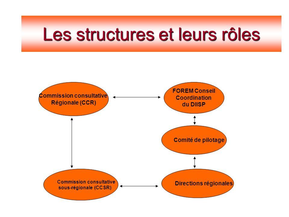 Constats Les structures et leurs rôles Commission consultative Régionale (CCR) Commission consultative sous-régionale (CCSR) Directions régionales Comité de pilotage FOREM Conseil Coordination du DIISP