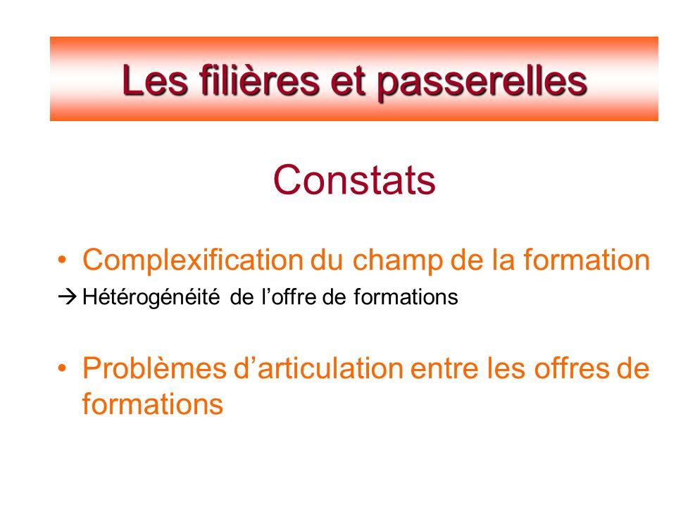 Constats Les filières et passerelles Constats Complexification du champ de la formation Hétérogénéité de loffre de formations Problèmes darticulation entre les offres de formations