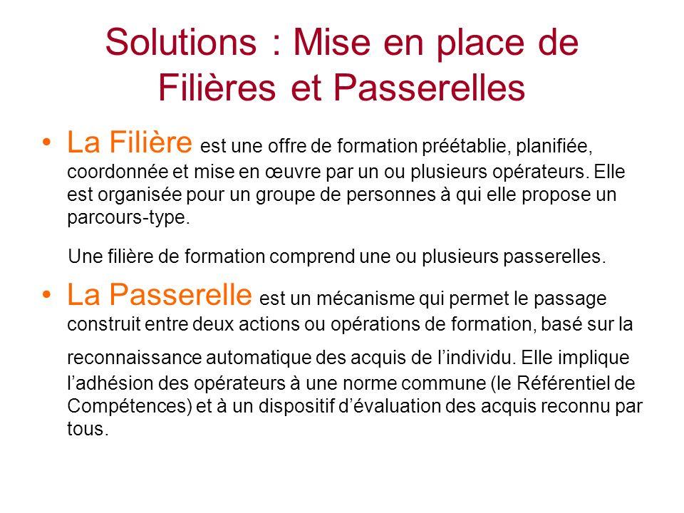 Solutions : Mise en place de Filières et Passerelles La Filière est une offre de formation préétablie, planifiée, coordonnée et mise en œuvre par un ou plusieurs opérateurs.