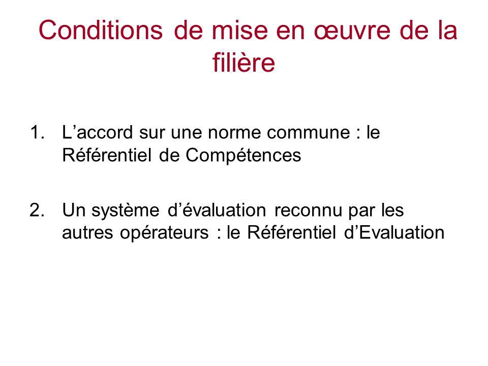 Conditions de mise en œuvre de la filière 1.Laccord sur une norme commune : le Référentiel de Compétences 2.Un système dévaluation reconnu par les autres opérateurs : le Référentiel dEvaluation