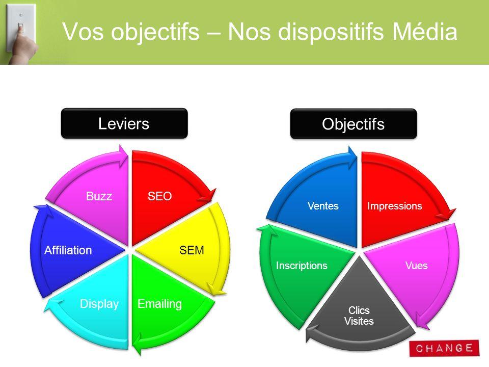 Vos objectifs – Nos dispositifs Média Impressions Vues Clics Visites Inscriptions Ventes Objectifs SEO SEM EmailingDisplay Affiliation Buzz Leviers