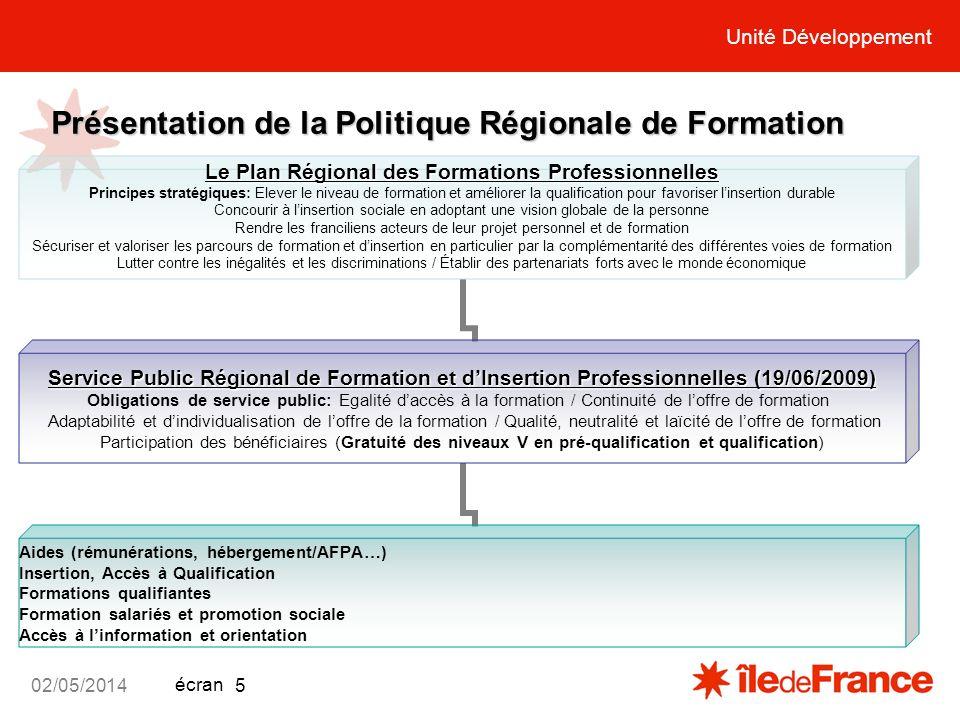Unité Développement écran 02/05/2014 5 Présentation de la Politique Régionale de Formation Le Plan Régional des Formations Professionnelles Le Plan Ré