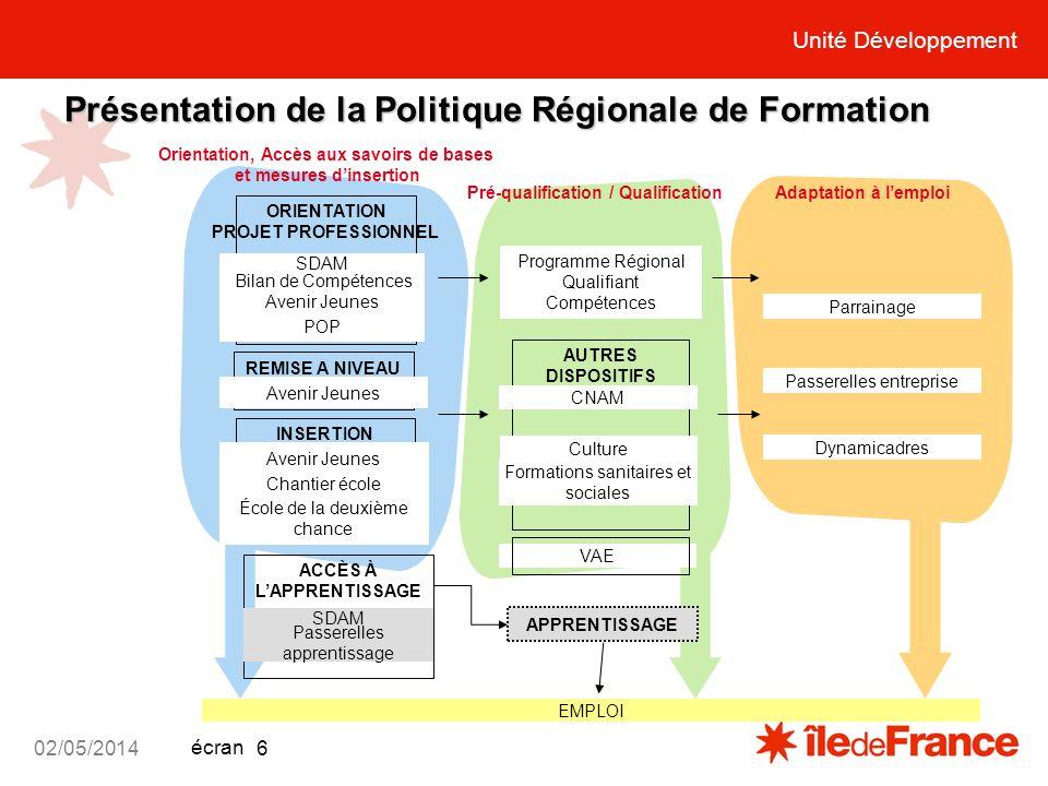 Unité Développement écran 02/05/2014 6 Présentation de la Politique Régionale de Formation ORIENTATION PROJET PROFESSIONNEL INSERTION Chéquier qualifi