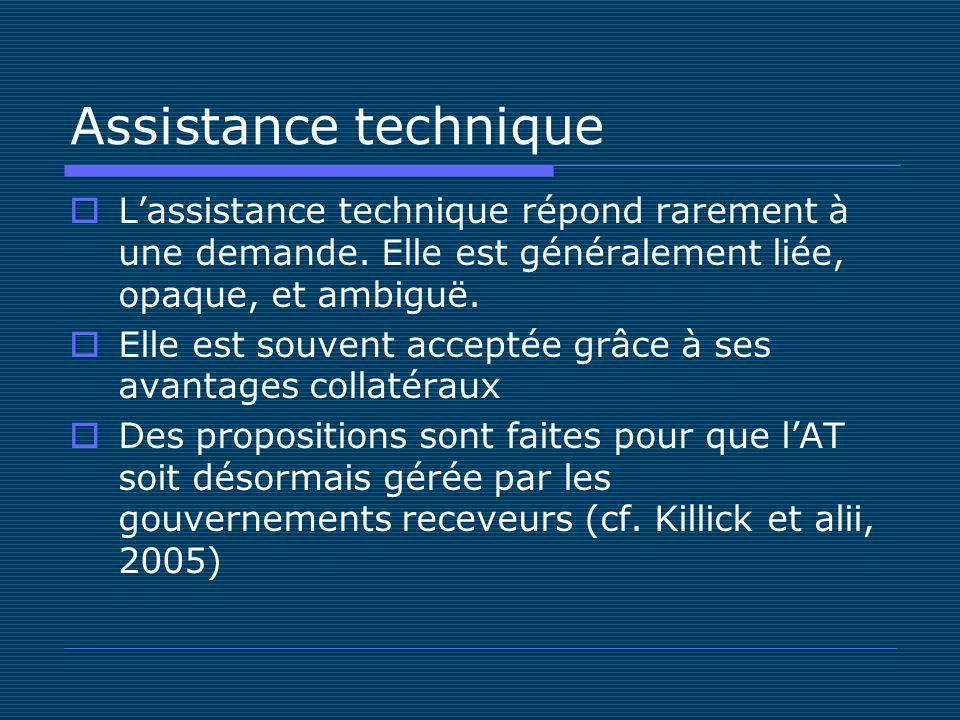 Assistance technique Lassistance technique répond rarement à une demande.