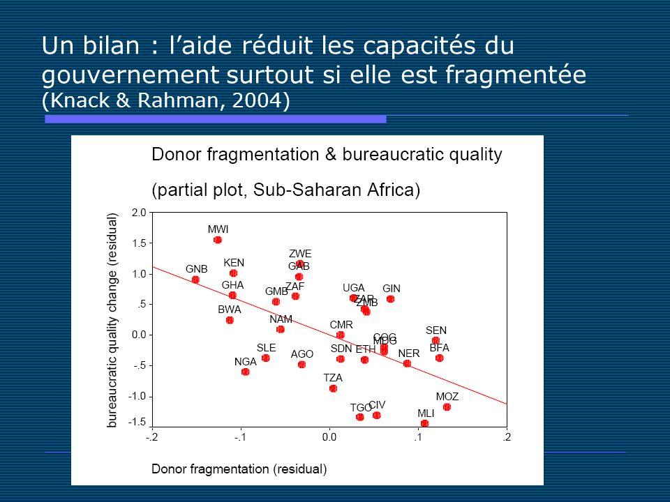 Un bilan : laide réduit les capacités du gouvernement surtout si elle est fragmentée (Knack & Rahman, 2004)