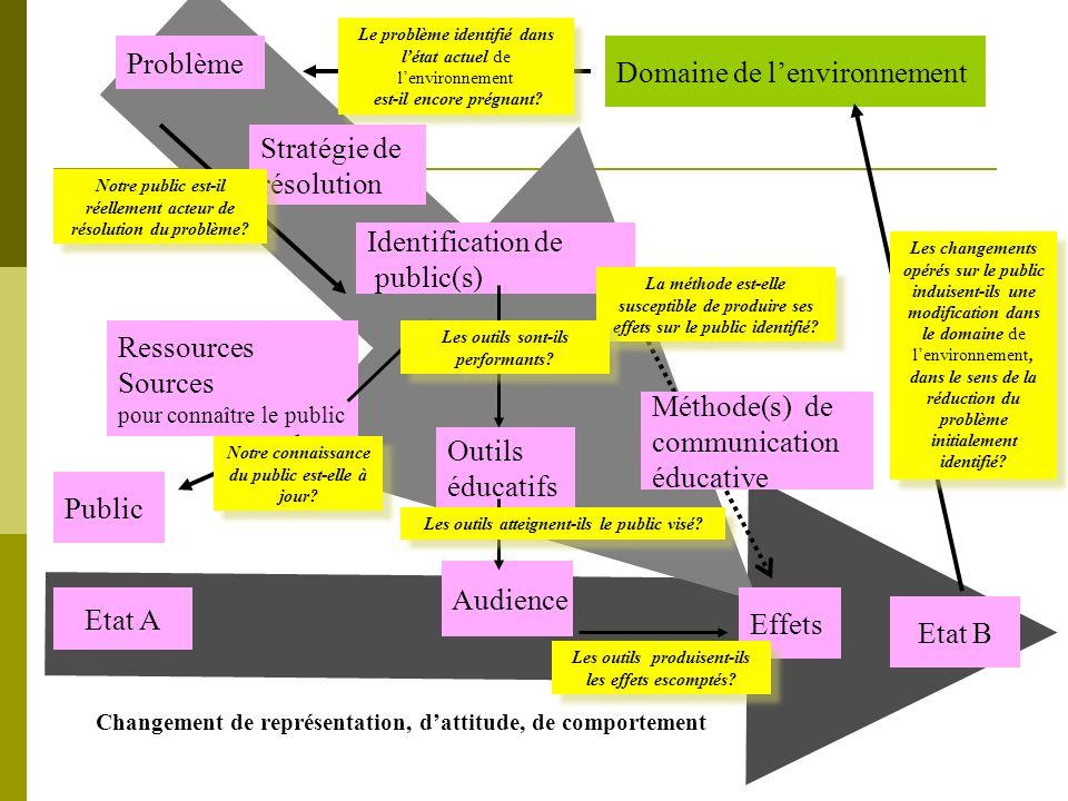 Domaine de lenvironnement Problème Stratégie de résolution Identification de public(s) Etat B Etat A Outils éducatifs Audience Méthode(s) de communica
