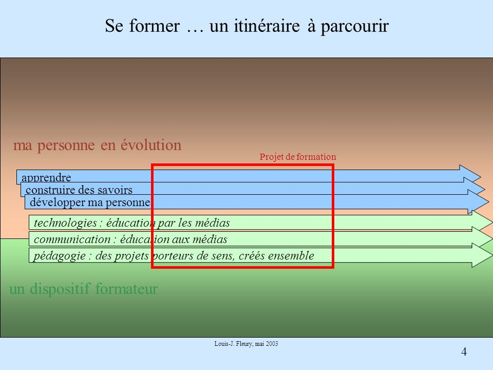 4 Louis-J. Fleury, mai 2003 Se former … un itinéraire à parcourir apprendre construire des savoirs développer ma personne technologies : éducation par