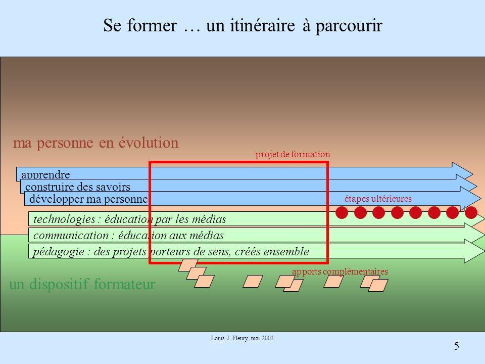 5 Louis-J. Fleury, mai 2003 Se former … un itinéraire à parcourir apprendre construire des savoirs développer ma personne technologies : éducation par