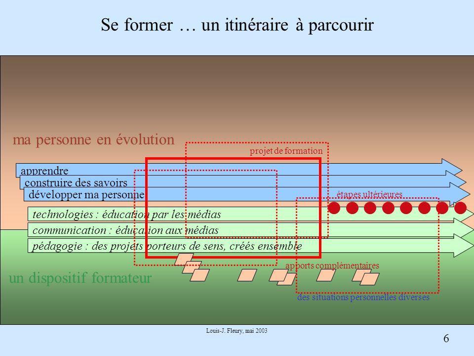 6 Louis-J. Fleury, mai 2003 Se former … un itinéraire à parcourir apprendre construire des savoirs développer ma personne technologies : éducation par