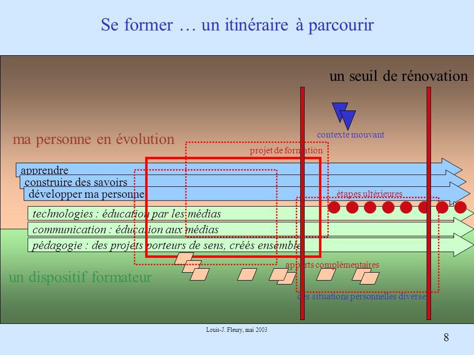 8 Louis-J. Fleury, mai 2003 Se former … un itinéraire à parcourir apprendre construire des savoirs développer ma personne technologies : éducation par