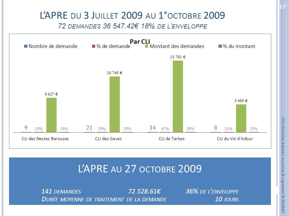 17 DSD Direction Adjointe Insertion & Logement N ASSIBAT LAPRE AU 27 OCTOBRE 2009 141 DEMANDES 72 528.61 36% DE L ENVELOPPE D URÉE MOYENNE DE TRAITEME