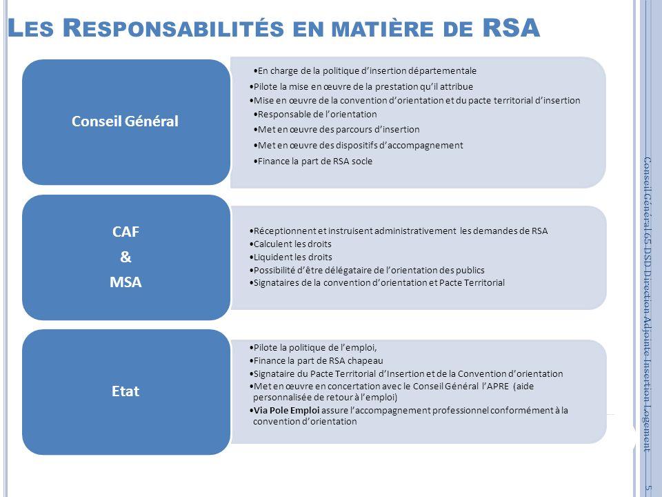 L ES R ESPONSABILITÉS EN MATIÈRE DE RSA 5 En charge de la politique dinsertion départementale Pilote la mise en œuvre de la prestation quil attribue M