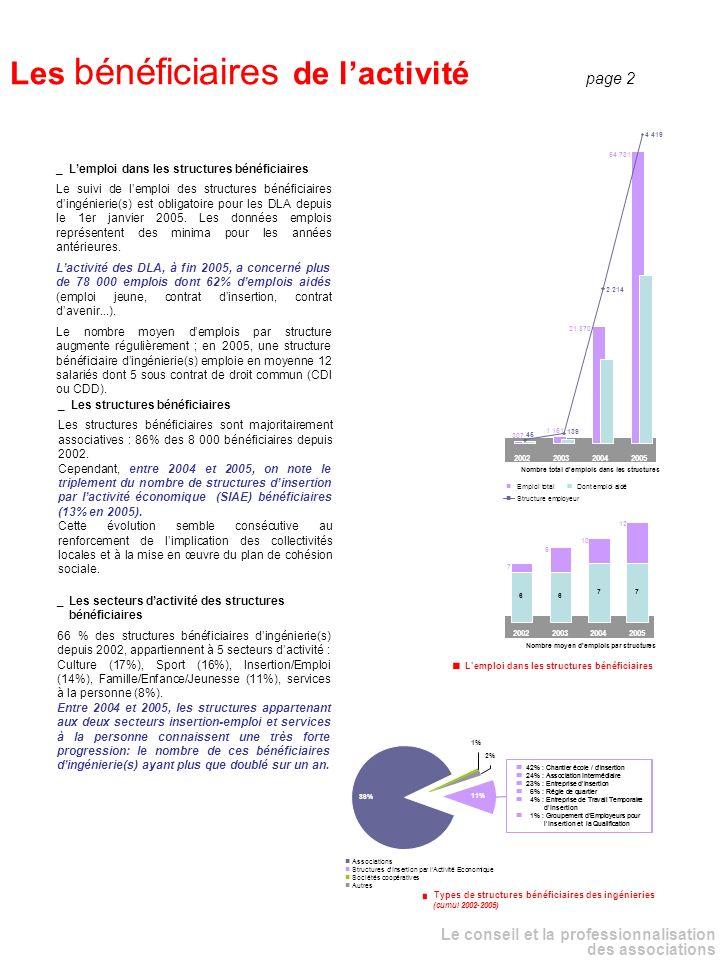 _ Lemploi dans les structures bénéficiaires Le suivi de lemploi des structures bénéficiaires dingénierie(s) est obligatoire pour les DLA depuis le 1er janvier 2005.