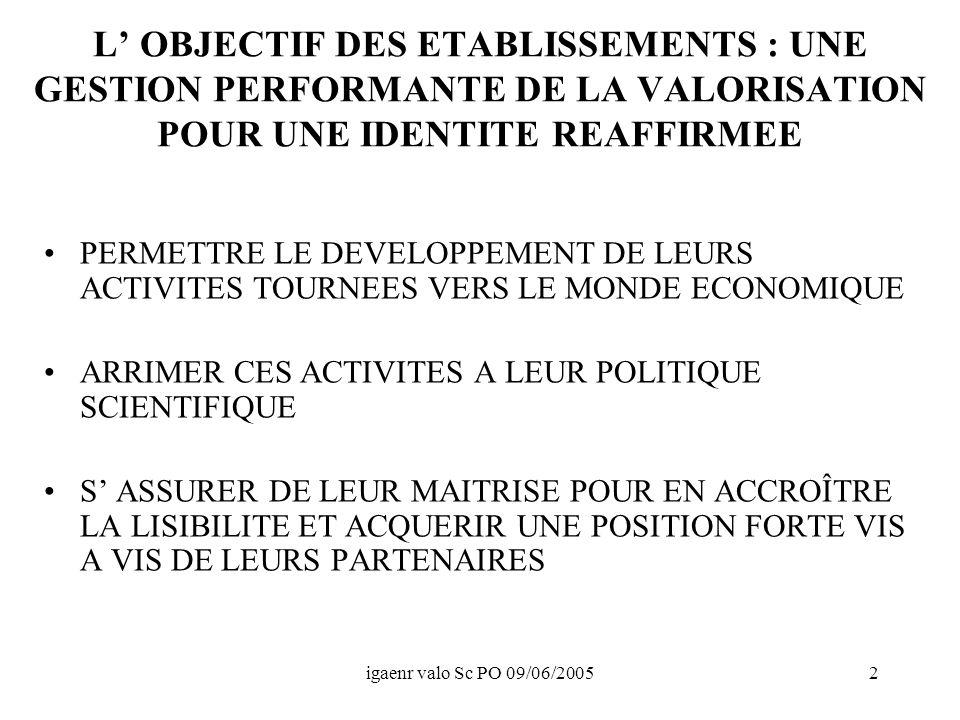 igaenr valo Sc PO 09/06/20052 L OBJECTIF DES ETABLISSEMENTS : UNE GESTION PERFORMANTE DE LA VALORISATION POUR UNE IDENTITE REAFFIRMEE PERMETTRE LE DEVELOPPEMENT DE LEURS ACTIVITES TOURNEES VERS LE MONDE ECONOMIQUE ARRIMER CES ACTIVITES A LEUR POLITIQUE SCIENTIFIQUE S ASSURER DE LEUR MAITRISE POUR EN ACCROÎTRE LA LISIBILITE ET ACQUERIR UNE POSITION FORTE VIS A VIS DE LEURS PARTENAIRES