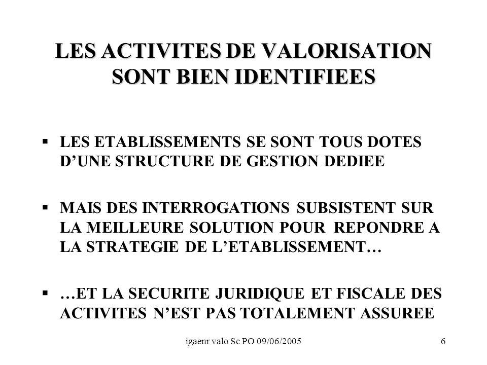 igaenr valo Sc PO 09/06/20056 LES ACTIVITES DE VALORISATION SONT BIEN IDENTIFIEES LES ETABLISSEMENTS SE SONT TOUS DOTES DUNE STRUCTURE DE GESTION DEDIEE MAIS DES INTERROGATIONS SUBSISTENT SUR LA MEILLEURE SOLUTION POUR REPONDRE A LA STRATEGIE DE LETABLISSEMENT… …ET LA SECURITE JURIDIQUE ET FISCALE DES ACTIVITES NEST PAS TOTALEMENT ASSUREE