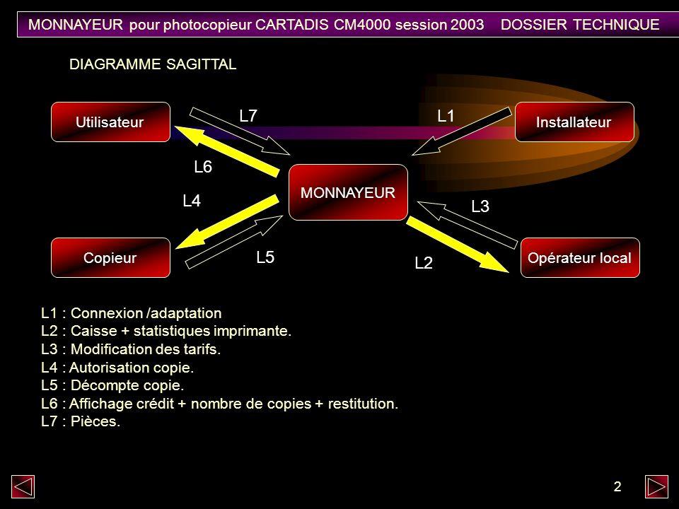 2 L1 : Connexion /adaptation L2 : Caisse + statistiques imprimante.
