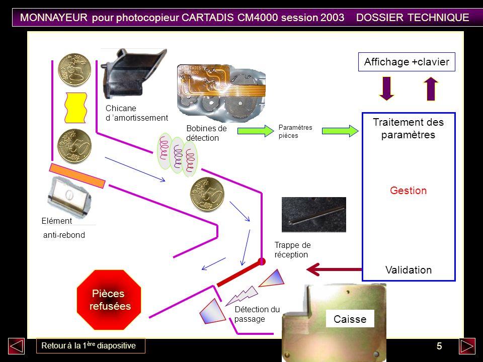 6 MONNAYEUR pour photocopieur CARTADIS CM4000 session 2003 DOSSIER TECHNIQUE Retour à la 1 ère diapositive