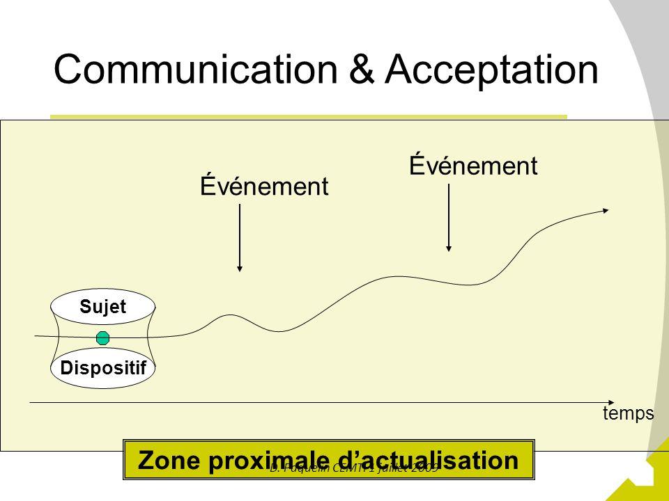 17 Zone proximale dactualisation Communication & Acceptation Dispositif Sujet temps Événement D. Paquelin CEMTI 1 juillet 2009