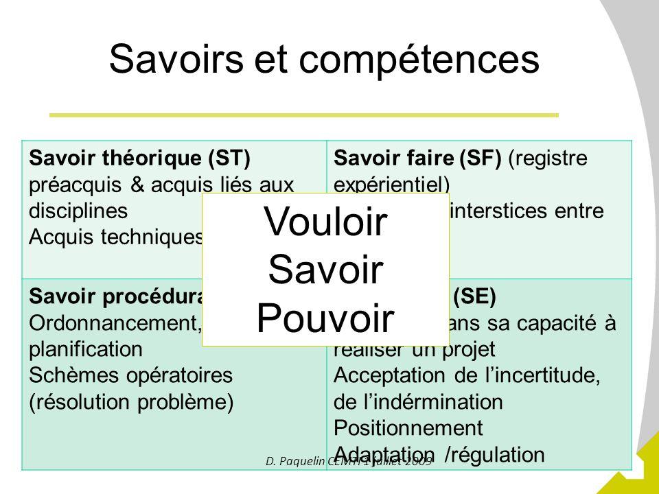 24 Savoirs et compétences Savoir théorique (ST) préacquis & acquis liés aux disciplines Acquis techniques Savoir faire (SF) (registre expérientiel) Co