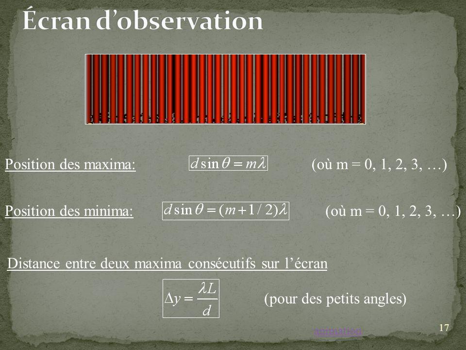 17 Position des maxima: Position des minima: (où m = 0, 1, 2, 3, …) Distance entre deux maxima consécutifs sur lécran (pour des petits angles) animation