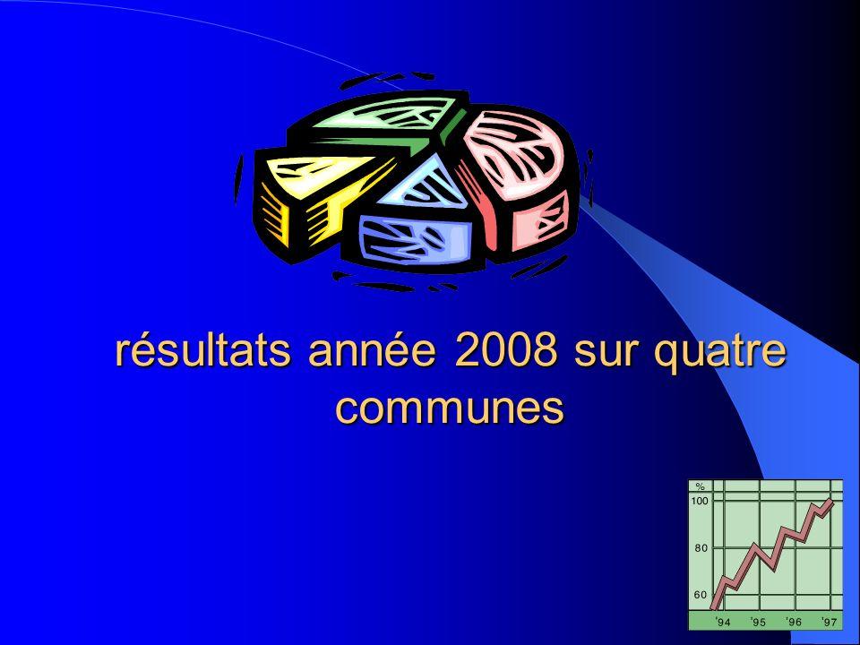 résultats année 2008 sur quatre communes