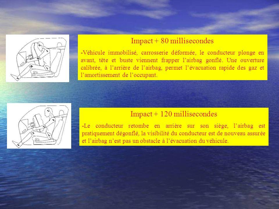 Ouverture dun sac gonflable conducteur Impact + 15 millisecondes -Déclenchement du dispositif >>> Mise à feu de la charge explosive. -Le conducteur es