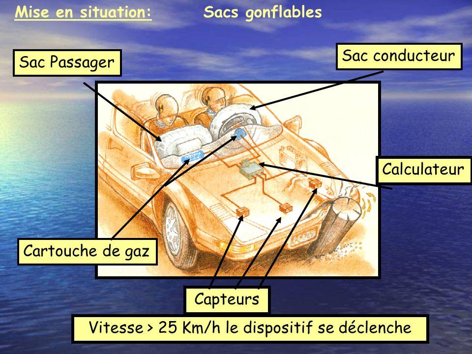 Ouverture dun sac gonflable conducteur Impact + 15 millisecondes -Déclenchement du dispositif >>> Mise à feu de la charge explosive.