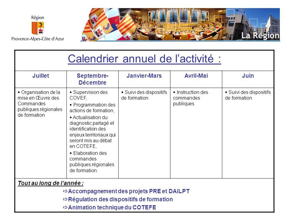 Calendrier annuel de lactivité : JuilletSeptembre- Décembre Janvier-MarsAvril-MaiJuin Organisation de la mise en Œuvre des Commandes publiques régiona