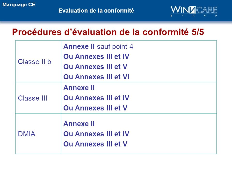 Procédures dévaluation de la conformité 5/5 Classe II b Annexe II sauf point 4 Ou Annexes III et IV Ou Annexes III et V Ou Annexes III et VI Classe II