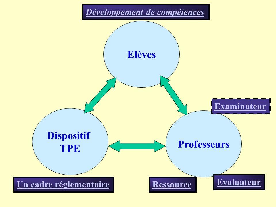 Elèves Dispositif TPE Professeurs Ressource Evaluateur Développement de compétences Un cadre réglementaire Examinateur